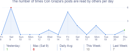 How many times Con Grazia's posts are read daily