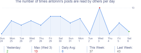How many times antonini's posts are read daily
