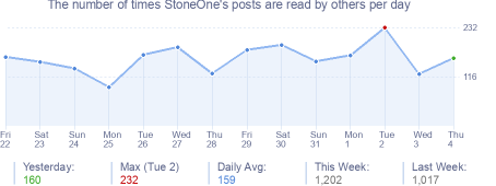 How many times StoneOne's posts are read daily