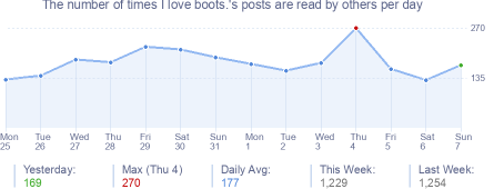 How many times I love boots.'s posts are read daily