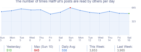 How many times HalfFull's posts are read daily