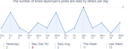 How many times taylorryan's posts are read daily
