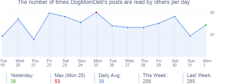 How many times DogMomDeb's posts are read daily