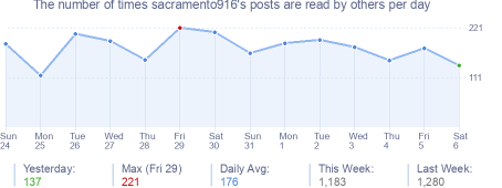 How many times sacramento916's posts are read daily