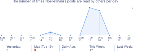 How many times NoelleImani's posts are read daily