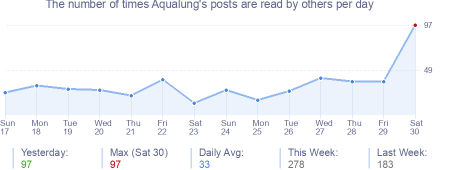 How many times Aqualung's posts are read daily