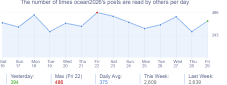 How many times ocean2026's posts are read daily