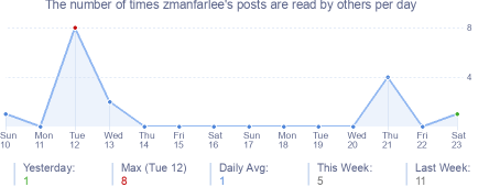 How many times zmanfarlee's posts are read daily