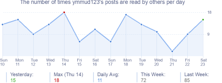 How many times ymmud123's posts are read daily