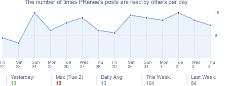 How many times PRenee's posts are read daily