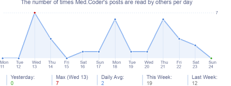 How many times Med.Coder's posts are read daily
