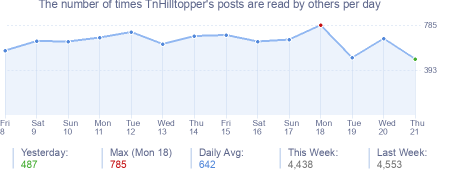 How many times TnHilltopper's posts are read daily