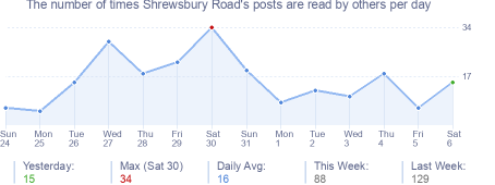 How many times Shrewsbury Road's posts are read daily