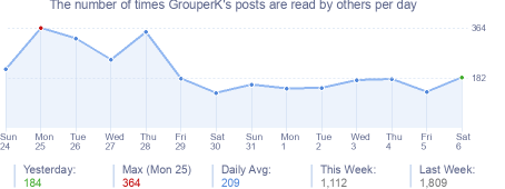 How many times GrouperK's posts are read daily