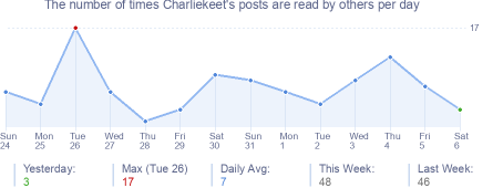 How many times Charliekeet's posts are read daily