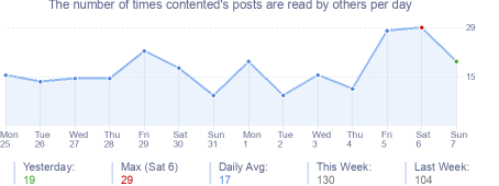 How many times contented's posts are read daily
