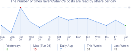How many times raven69david's posts are read daily