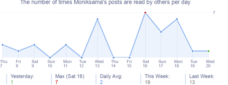 How many times Moniksama's posts are read daily