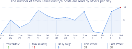 How many times LakeCountry's posts are read daily