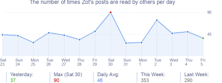 How many times Zot's posts are read daily
