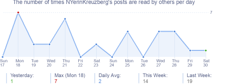 How many times NYerinKreuzberg's posts are read daily