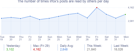 How many times lrfox's posts are read daily
