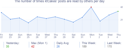 How many times ktCakes's posts are read daily