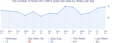 How many times RS-1080's posts are read daily
