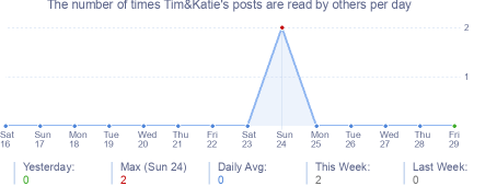 How many times Tim&Katie's posts are read daily