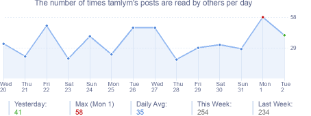 How many times tamlym's posts are read daily