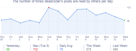 How many times deadcoder's posts are read daily