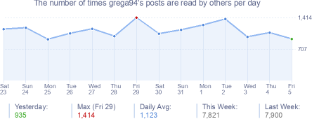 How many times grega94's posts are read daily
