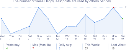 How many times HappyTees's posts are read daily