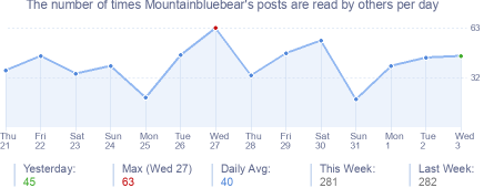How many times Mountainbluebear's posts are read daily