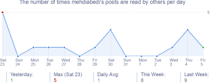 How many times mehdiabedi's posts are read daily