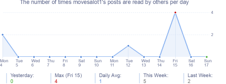 How many times movesalot1's posts are read daily