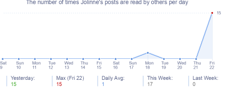 How many times Jolinne's posts are read daily