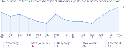 How many times TheWestVirginianBlumpkin's posts are read daily
