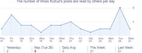 How many times flcstud's posts are read daily