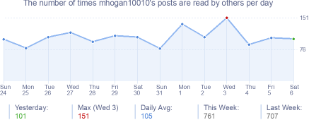 How many times mhogan10010's posts are read daily