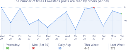 How many times Lakester's posts are read daily