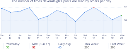 How many times daveraleigh's posts are read daily