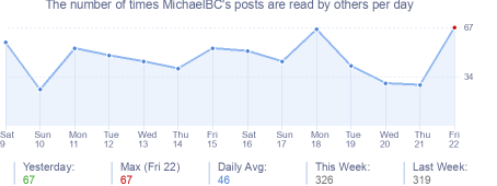 How many times MichaelBC's posts are read daily