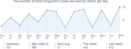 How many times KingJohn's posts are read daily