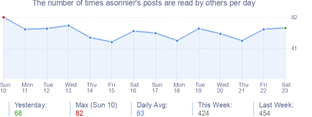 How many times asonnier's posts are read daily