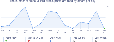 How many times Millard Mike's posts are read daily