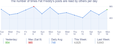 How many times Fat Freddy's posts are read daily
