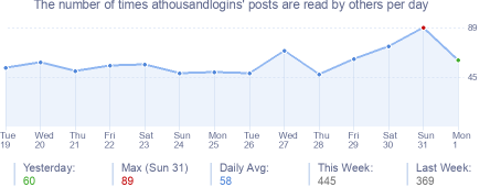 How many times athousandlogins's posts are read daily