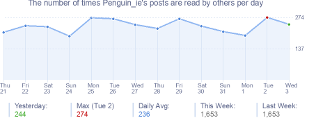 How many times Penguin_ie's posts are read daily