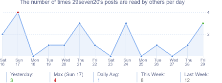 How many times 29seven20's posts are read daily